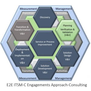 e2e-engagement-appproach